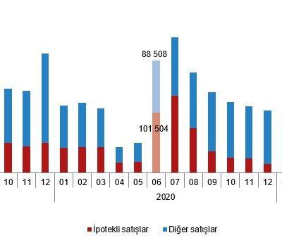 TÜİK'in Açıkladığı Konut Satış İstatistikleri, Haziran 2021